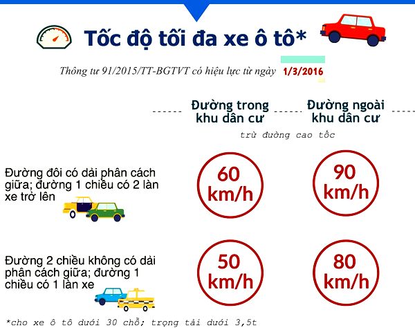 quy định về tốc độ cho phép
